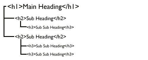 Publicējot saturu, virsraksti un apakšvirsraksti jāmarķē ar HTML elementiem H1, H2, H3
