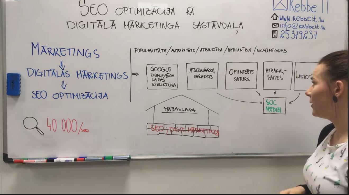 SEO optimizācija kā digitālā mārketinga sastāvdaļa