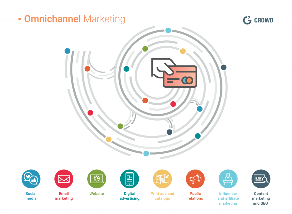Omnichannel Mārketinga tendences