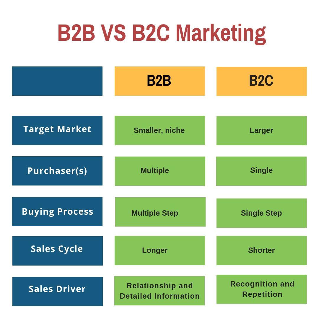 B2B vs B2C mārketinga atšķirības - mēŗkauditorija, pirkšanas process, pārdošanas cikls un citi