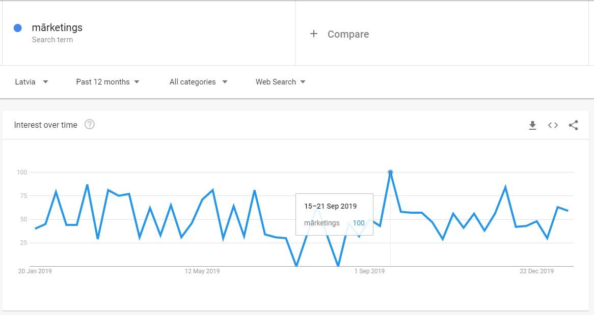 google-trends-piemers