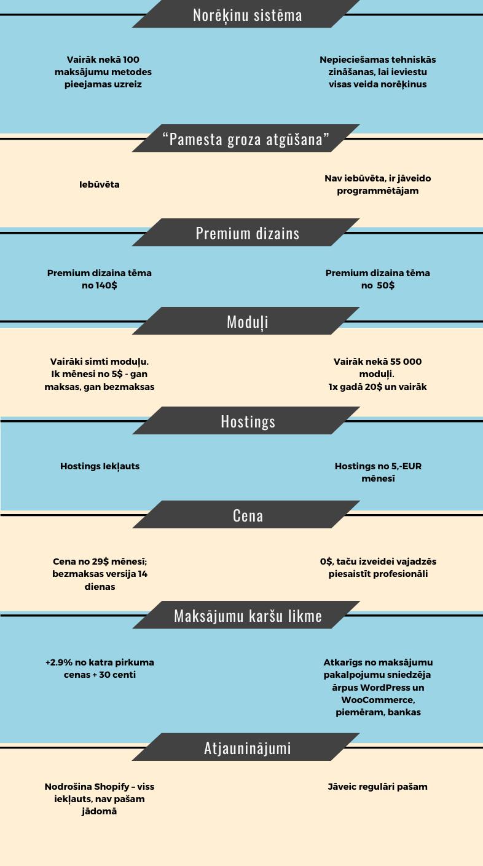 Infografika Woocommerce vs Shopify saīdzinājums Kebbe IT