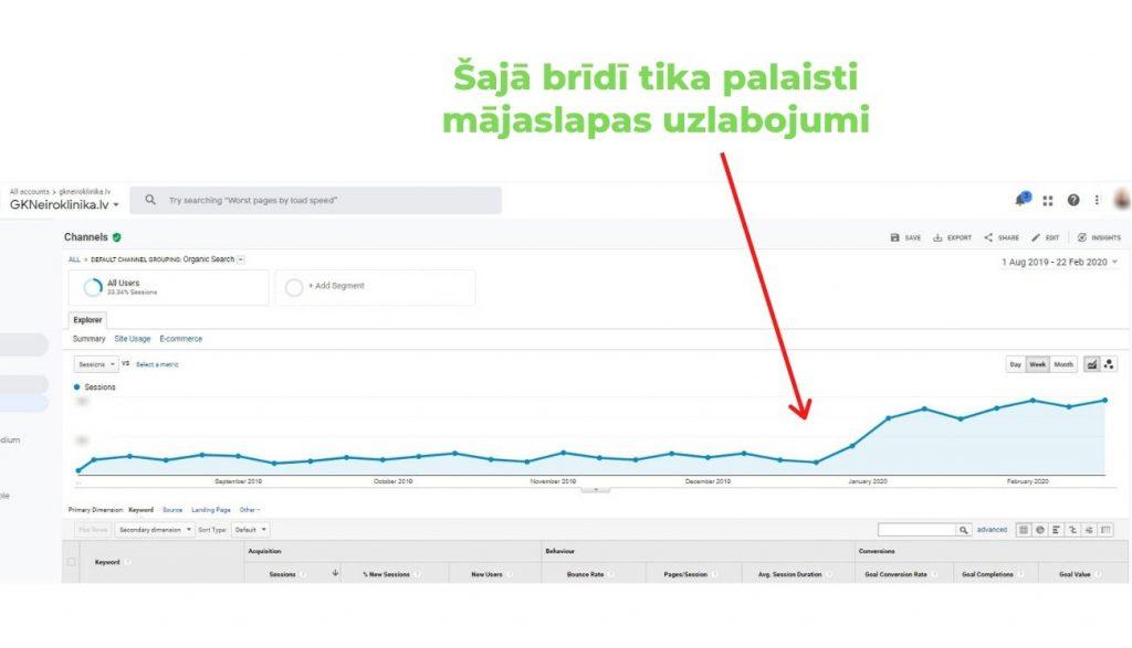 GK Neiroklīnikas Google Analytiks dati rāda strauju apmeklētāju pieaugumu pēc jaunās mājaslapas palaišamas