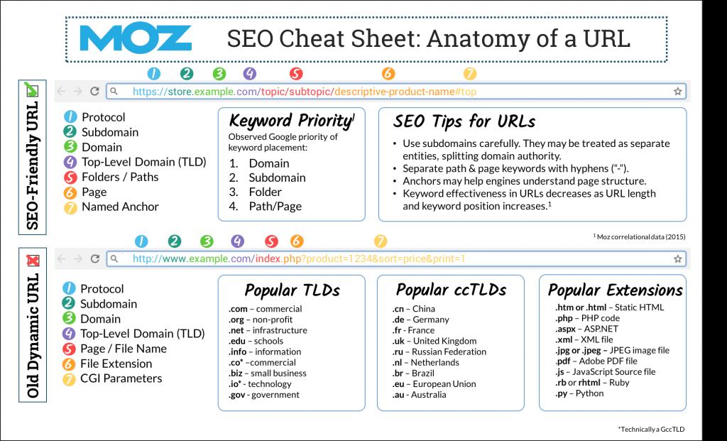 URL struktūra