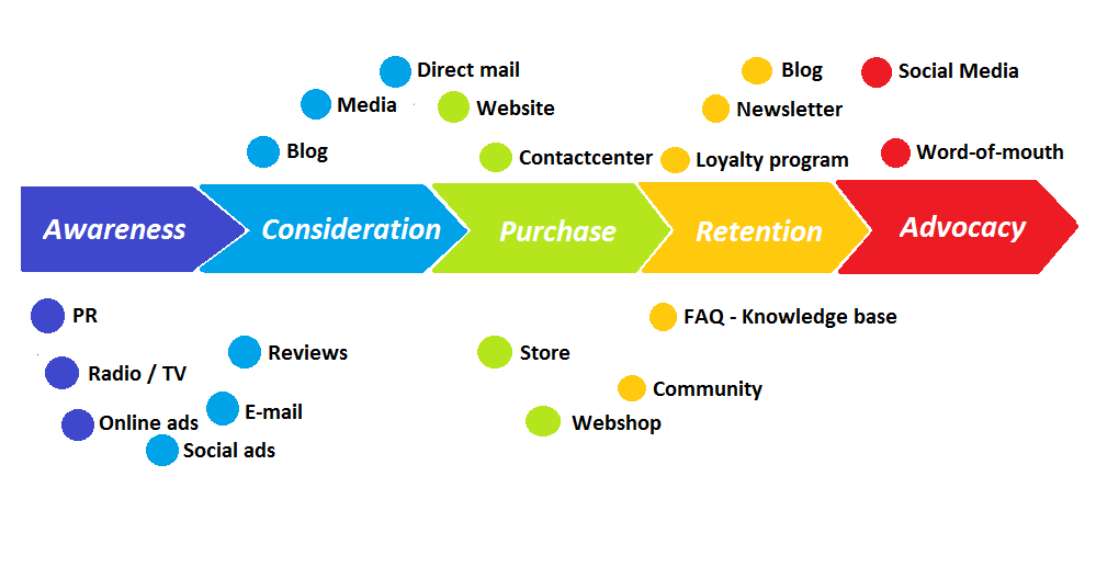 Customer_journey_map