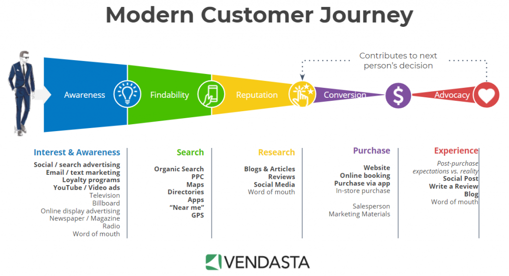 Modern_Customer_Journey
