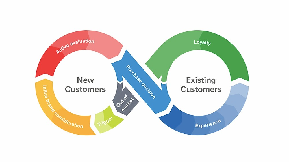 klienta-dzives-cikls-customer-journey-cycle