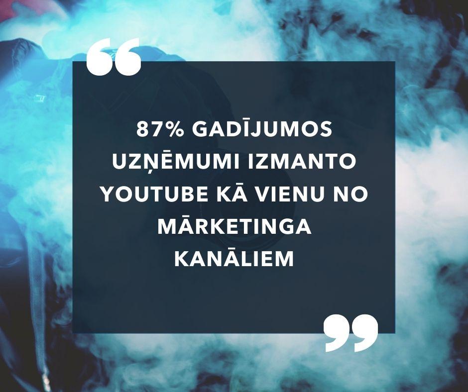 87% gadījumos uzņēmumi izmanto YouTube kā vienu no mārketinga kanāliem