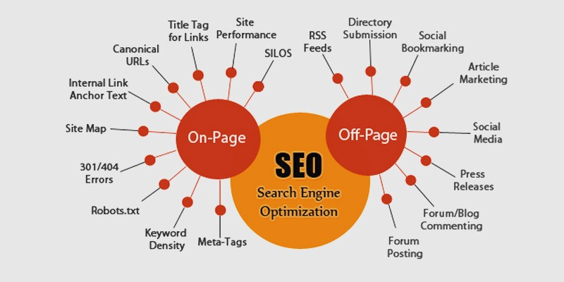 On-Site vs Off-Site SEO