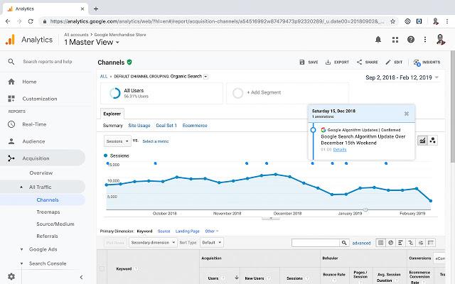 Google Analytics tīks optimizācijas rezultātu mērīšanai