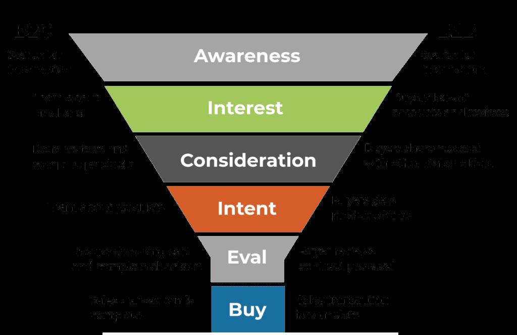 Pārdošanas piltuve B2B vs B2C